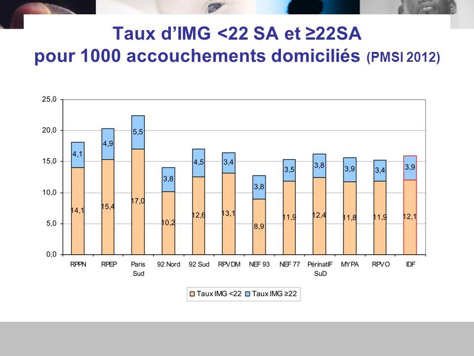 Taux d'IMG <22 SA et ≥22SA pour 1000 accouchements domiciliés (PMSI 2012)