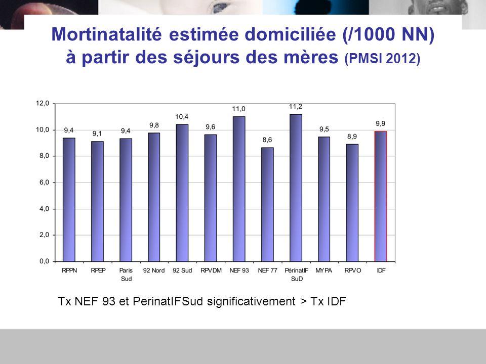 Mortinatalité estimée domiciliée (/1000 NN) à partir des séjours des mères (PMSI 2012) Tx NEF 93 et PerinatIFSud significativement > Tx IDF