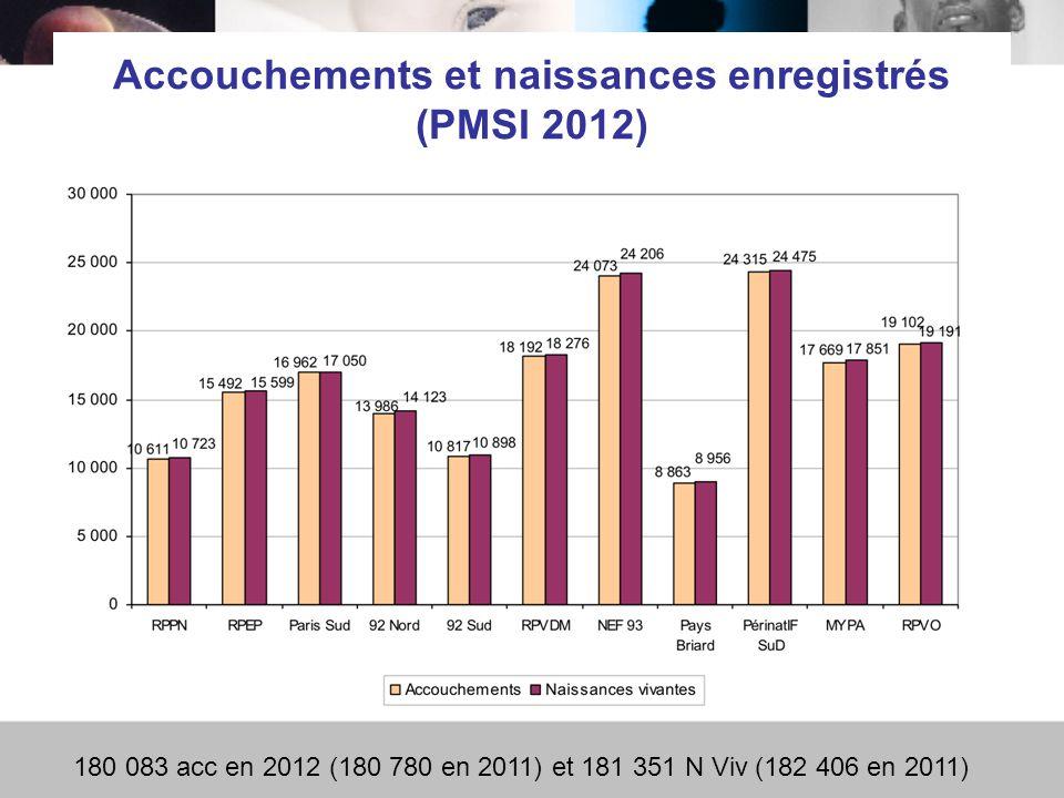 Accouchements et naissances enregistrés (PMSI 2012) 180 083 acc en 2012 (180 780 en 2011) et 181 351 N Viv (182 406 en 2011)