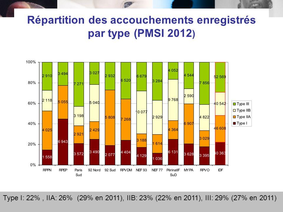 Répartition des accouchements enregistrés par type (PMSI 2012 ) Type I: 22%, IIA: 26% (29% en 2011), IIB: 23% (22% en 2011), III: 29% (27% en 2011)