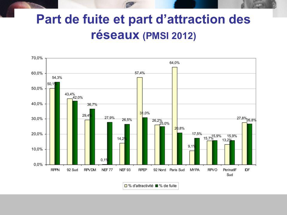 Part de fuite et part d'attraction des réseaux (PMSI 2012)