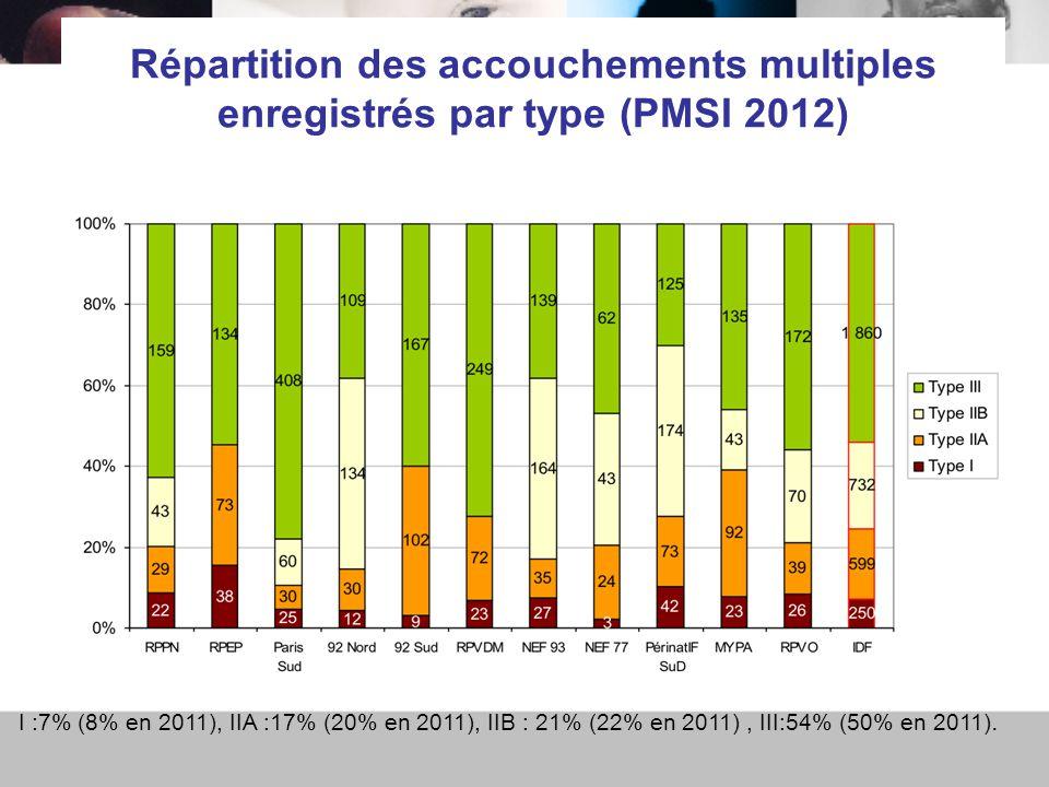 Répartition des accouchements multiples enregistrés par type (PMSI 2012) I :7% (8% en 2011), IIA :17% (20% en 2011), IIB : 21% (22% en 2011), III:54% (50% en 2011).
