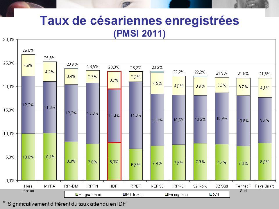 Taux de césariennes enregistrées (PMSI 2011) * Significativement différent du taux attendu en IDF
