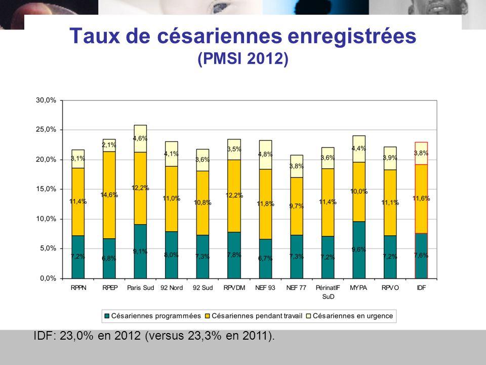 Taux de césariennes enregistrées (PMSI 2012) IDF: 23,0% en 2012 (versus 23,3% en 2011).