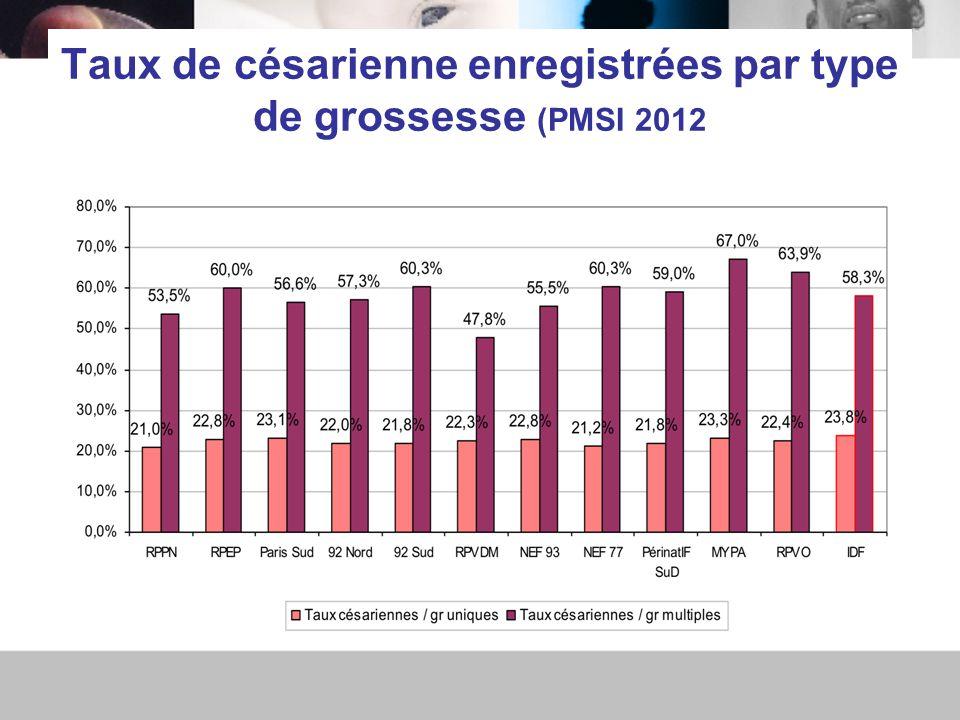 Taux de césarienne enregistrées par type de grossesse (PMSI 2012