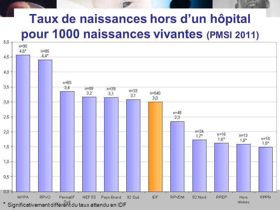 Taux de naissances hors d'un hôpital pour 1000 naissances vivantes (PMSI 2011) * Significativement différent du taux attendu en IDF