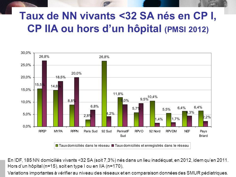 Taux de NN vivants <32 SA nés en CP I, CP IIA ou hors d'un hôpital (PMSI 2012) En IDF, 185 NN domiciliés vivants <32 SA (soit 7,3%) nés dans un lieu inadéquat, en 2012, idem qu'en 2011.