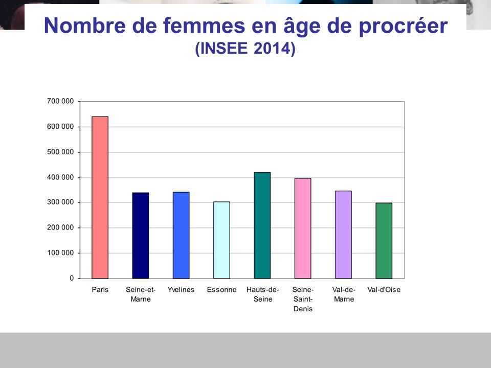 Nombre de femmes en âge de procréer (INSEE 2014)