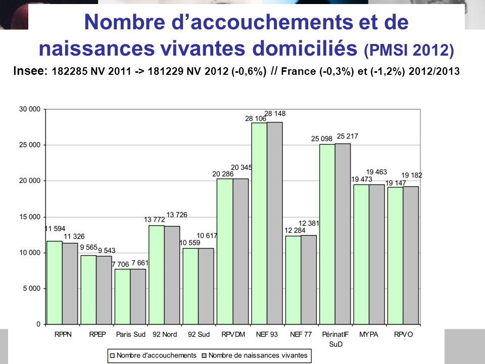 Nombre d'accouchements et de naissances vivantes domiciliés (PMSI 2012) Insee: 182285 NV 2011 -> 181229 NV 2012 (-0,6% ) // France (-0,3%) et (-1,2%) 2012/2013