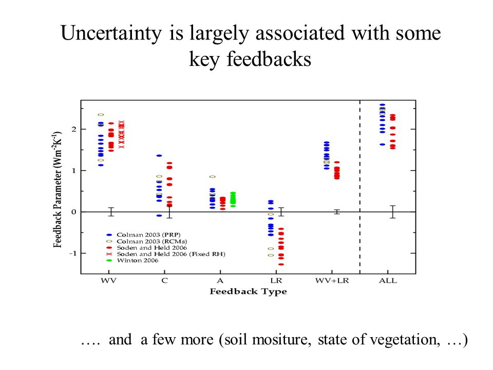 Uncertainty is largely associated with some key feedbacks ….