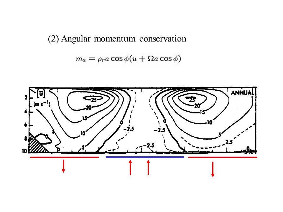 (2) Angular momentum conservation