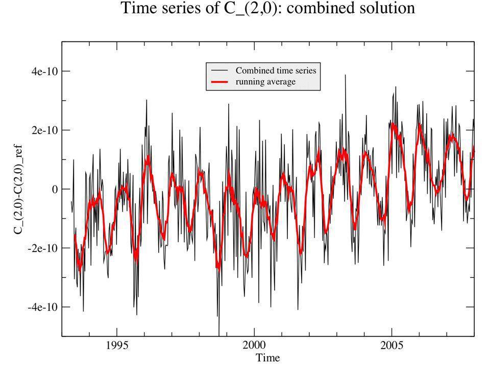 Journée OV à l'OCA, :), mai 2009 Exemple : dynamique orbitale Contexte : mouvement orbital perturbé Définition : amélioration en parallèle –Des modèles d'orbite (mécanique céleste et analyse numérique) –Des paramètres de modèles géodynamiques Paramètres globaux déterminés depuis l'espace 7 m Résidus : Nœud ascendant de LAGEOS-1