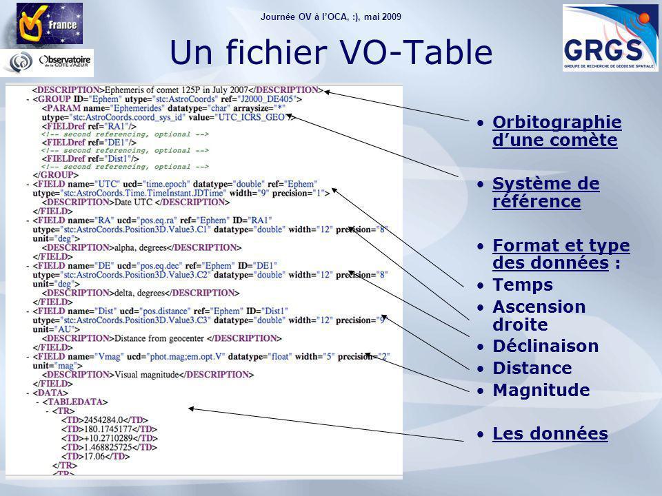 Journée OV à l'OCA, :), mai 2009 Un fichier VO-Table Orbitographie d'une comète Système de référence Format et type des données : Temps Ascension droite Déclinaison Distance Magnitude Les données