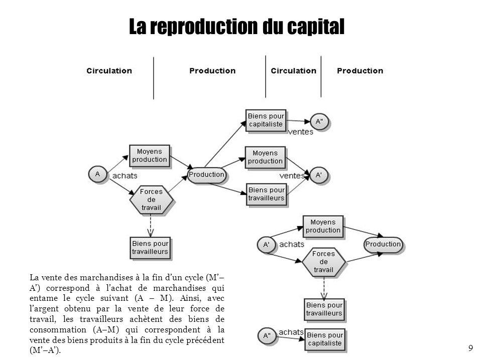 La loi de la baisse tendancielle du taux de profit Tendance La concurrence entre capitalistes les pousse à innover et à accroître leur productivité, c'est-à-dire la quantité de valeurs d'usage produites rapportée à l'ensemble du temps de travail (mort et vivant) pour les produire Pour accroître leur productivité, les capitalistes remplacent les travailleurs par des moyens de production : la composition organique du capital s'accroît Comme seules les forces de travail créent la valeur (et donc la plus- value), le taux de profit tend à décroître : « le taux de profit baisse, non parce que le travail devient moins productif, mais parce que sa productivité augmente » (Marx, Le Capital, livre III, chapitre 14) L'enchaînement précédent est vrai au niveau global.