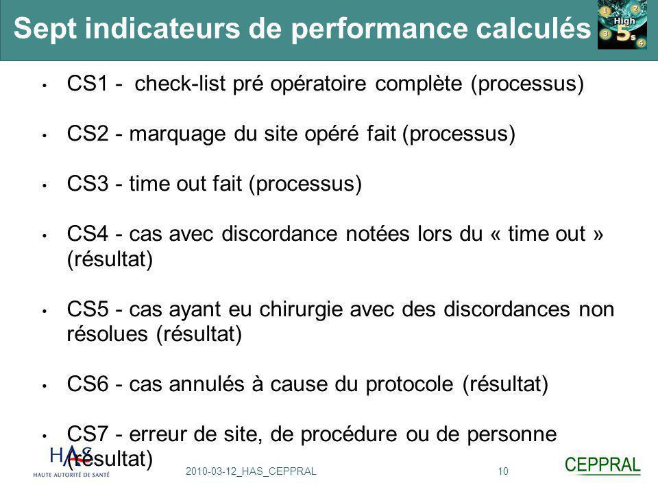 102010-03-12_HAS_CEPPRAL Sept indicateurs de performance calculés CS1 - check-list pré opératoire complète (processus) CS2 - marquage du site opéré fa
