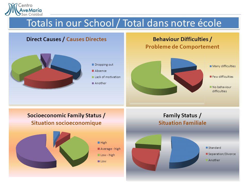 Totals in our School / Total dans notre école