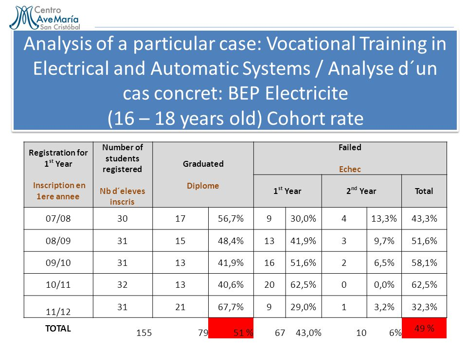 Analysis of a particular case: Vocational Training in Electrical and Automatic Systems / Analyse d´un cas concret: BEP Electricite (16 – 18 years old) Cohort rate Registration for 1 st Year Inscription en 1ere annee Number of students registered Nb d´eleves inscris Graduated Diplome Failed Echec 1 st Year2 nd YearTotal 07/08301756,7%930,0%413,3%43,3% 08/09311548,4%1341,9%39,7%51,6% 09/10311341,9%1651,6%26,5%58,1% 10/11321340,6%2062,5%00,0%62,5% 11/12 312167,7%929,0%13,2%32,3% TOTAL 1557951 %6743,0%106% 49 %