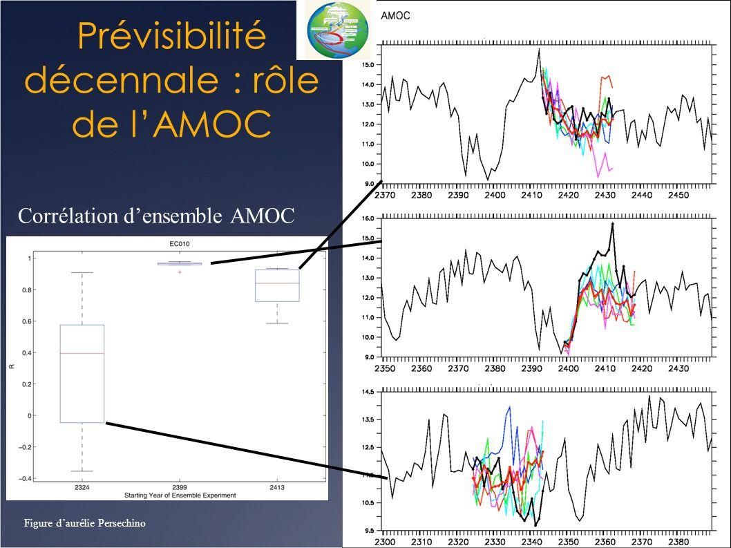Prévisibilité décennale : rôle de l'AMOC Figure d'aurélie Persechino Corrélation d'ensemble AMOC