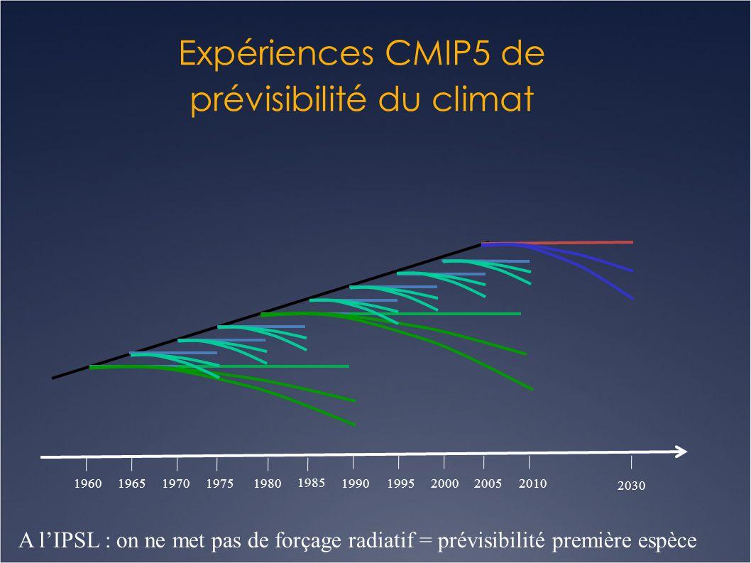 Expériences CMIP5 de prévisibilité du climat 196019651970 1985 1980197520001995199020052010 2030 A l'IPSL : on ne met pas de forçage radiatif = prévis
