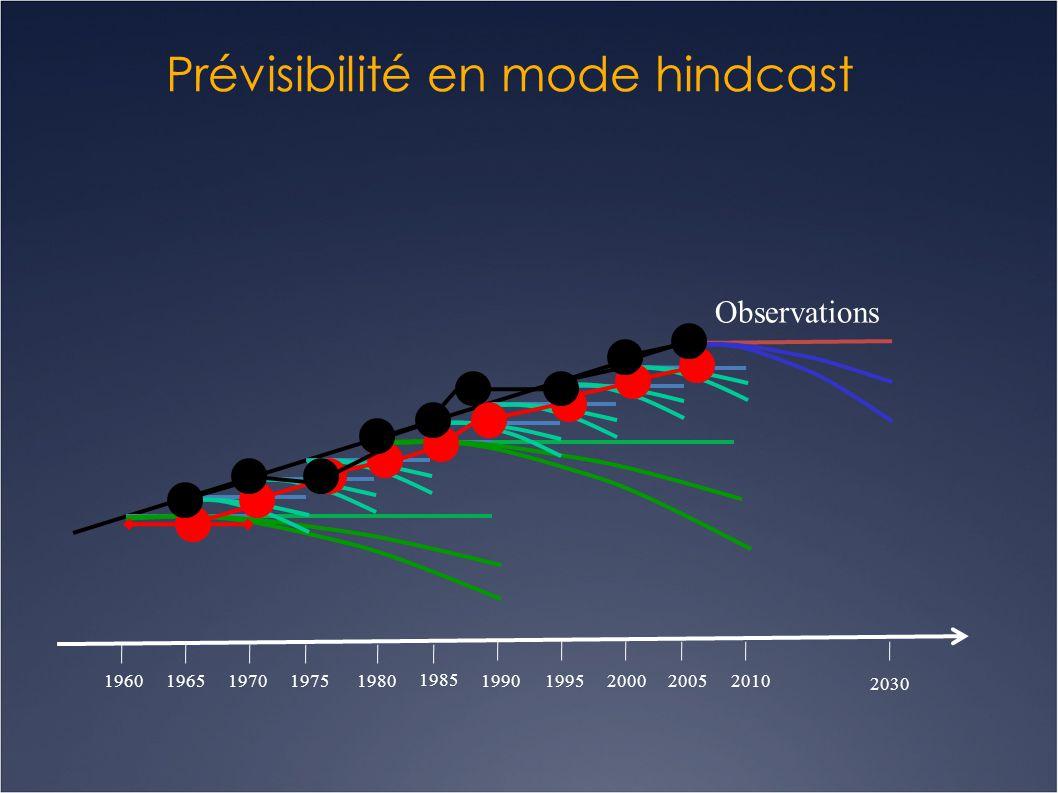 Prévisibilité en mode hindcast 196019651970 1985 1980197520001995199020052010 2030 Observations