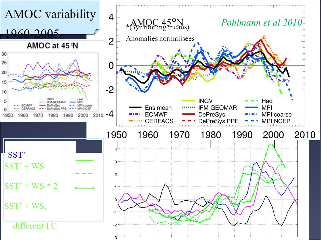 *(3yr running means) Anomalies normalisées Pohlmann et al 2010 AMOC 45°N AMOC variability 1960-2005 SST' + WS SST' + WS * 2 SST' + WS, different I.C.