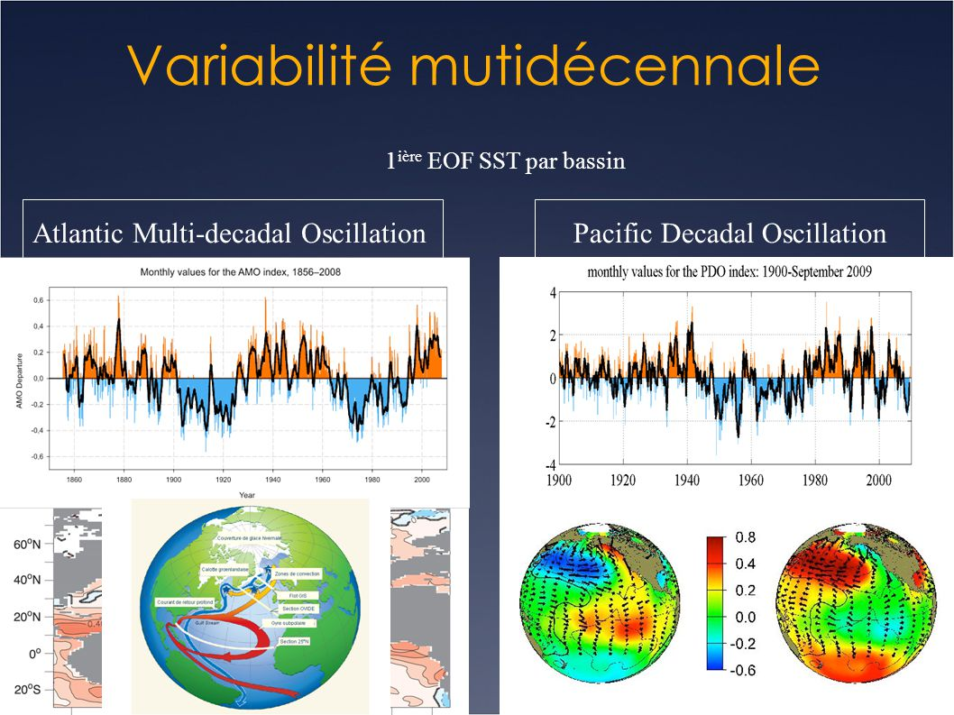 Atlantic Multi-decadal OscillationPacific Decadal Oscillation Variabilité mutidécennale 1 ière EOF SST par bassin