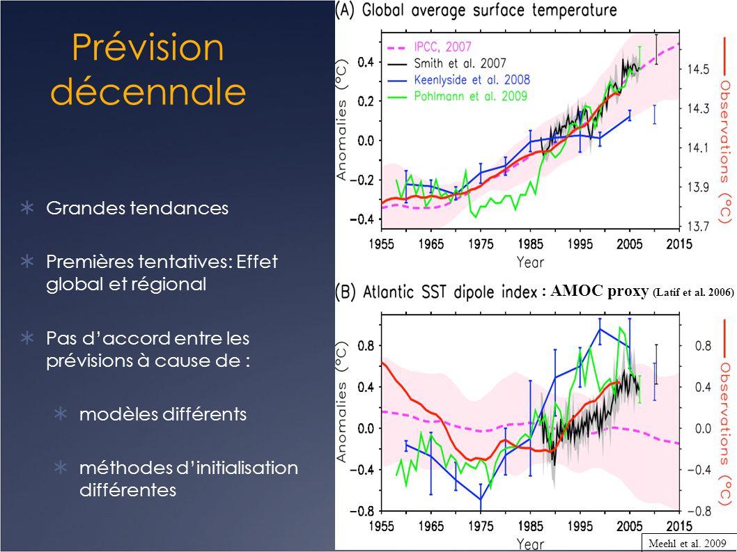 Prévision décennale  Grandes tendances  Premières tentatives: Effet global et régional  Pas d'accord entre les prévisions à cause de :  modèles di