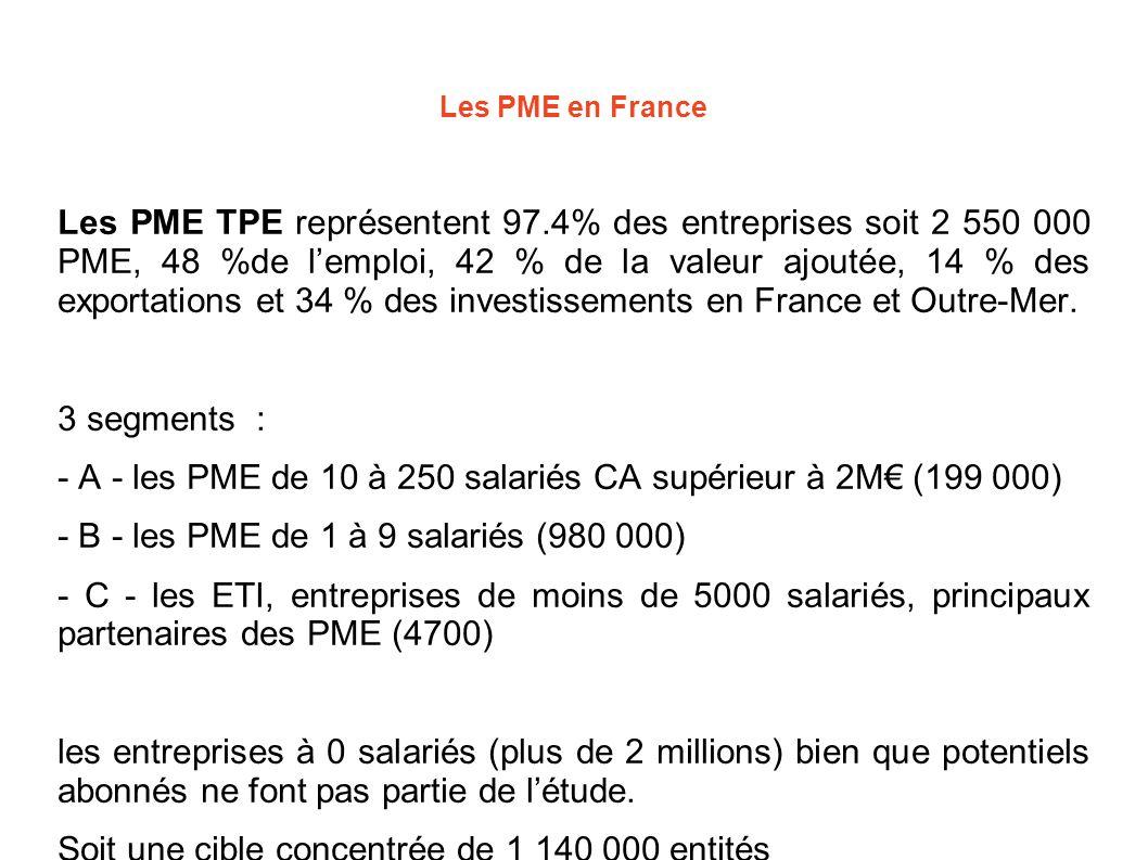 Les PME en France Les PME TPE représentent 97.4% des entreprises soit 2 550 000 PME, 48 %de l'emploi, 42 % de la valeur ajoutée, 14 % des exportations