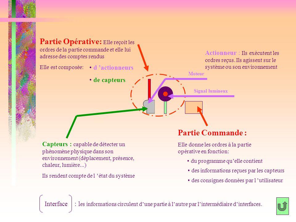 Exemples d'actionneurs Les actionneurs transforment l'énergie reçue en énergie utile.