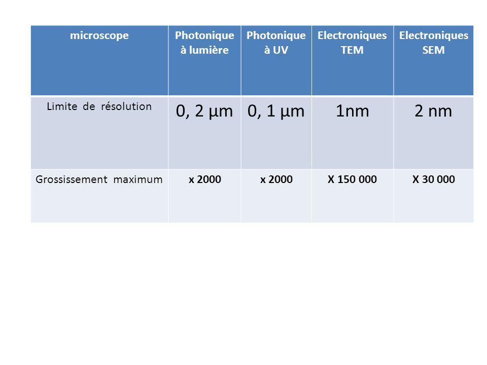 microscopePhotonique à lumière Photonique à UV Electroniques TEM Electroniques SEM Limite de résolution 0, 2 µm 0, 1 µm 1nm 2 nm Grossissement maximum