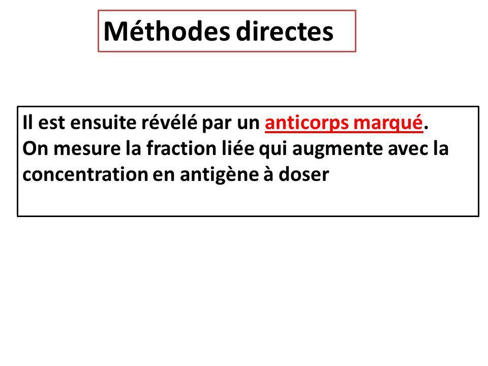 Méthodes directes Il est ensuite révélé par un anticorps marqué. On mesure la fraction liée qui augmente avec la concentration en antigène à doser