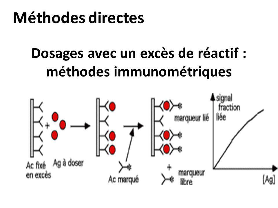 Dosages avec un excès de réactif : méthodes immunométriques Méthodes directes