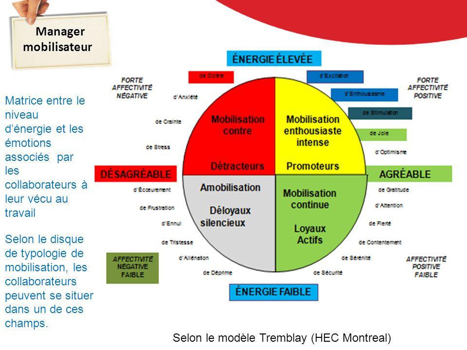 Selon le modèle Tremblay (HEC Montreal) Selon le disque de typologie de mobilisation, les collaborateurs peuvent se situer dans un de ces champs.