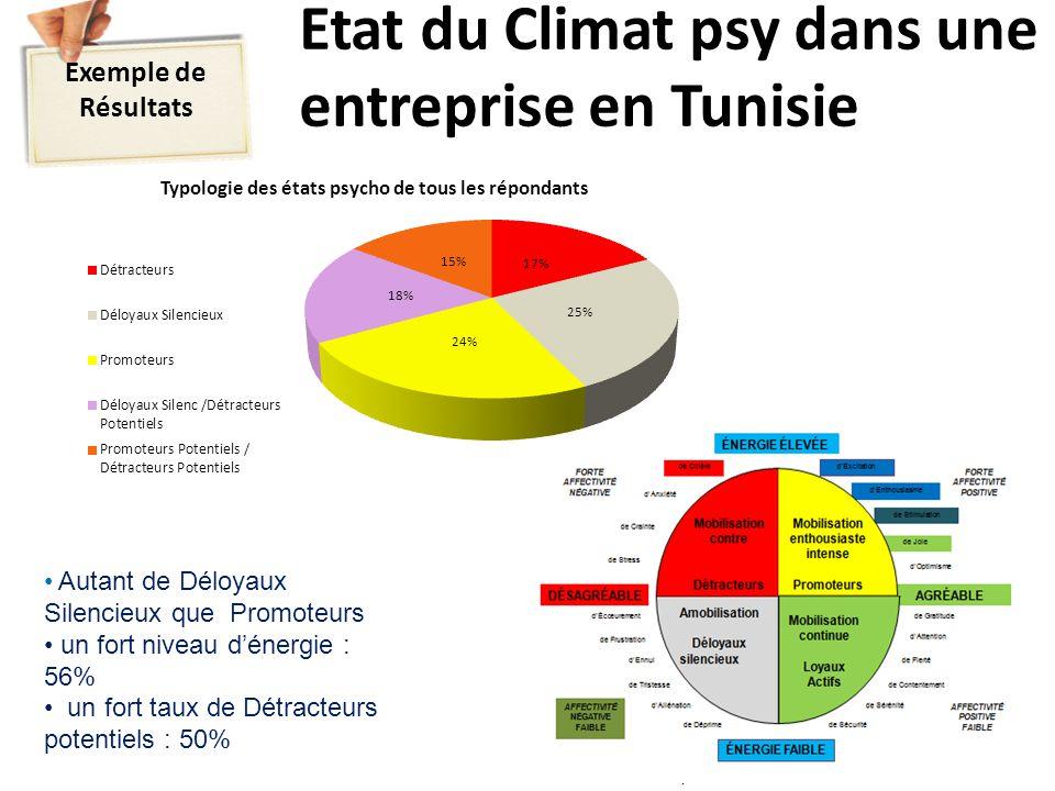 Etat du Climat psy dans une entreprise en Tunisie Selon le modèle Tremblay (HEC Montreal) Exemple de Résultats Autant de Déloyaux Silencieux que Promoteurs un fort niveau d'énergie : 56% un fort taux de Détracteurs potentiels : 50%