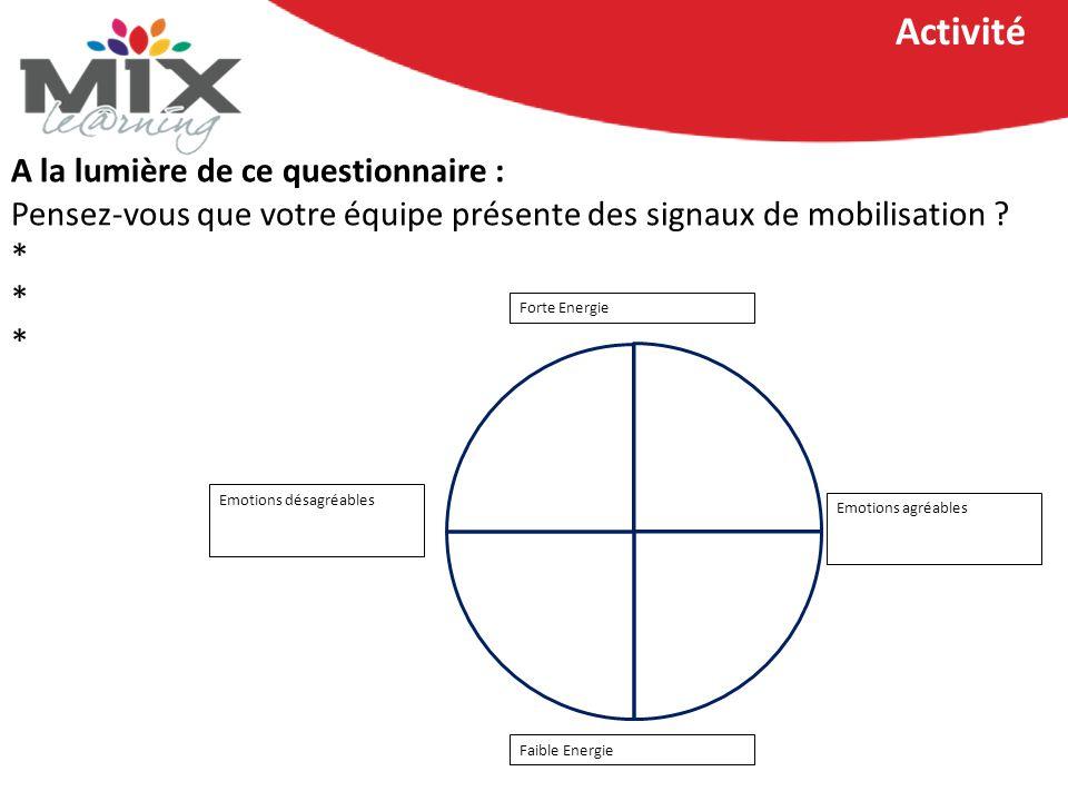 A la lumière de ce questionnaire : Pensez-vous que votre équipe présente des signaux de mobilisation .