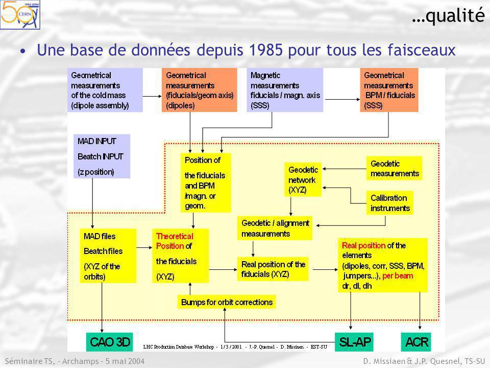 Séminaire TS, - Archamps – 5 mai 2004 D. Missiaen & J.P.