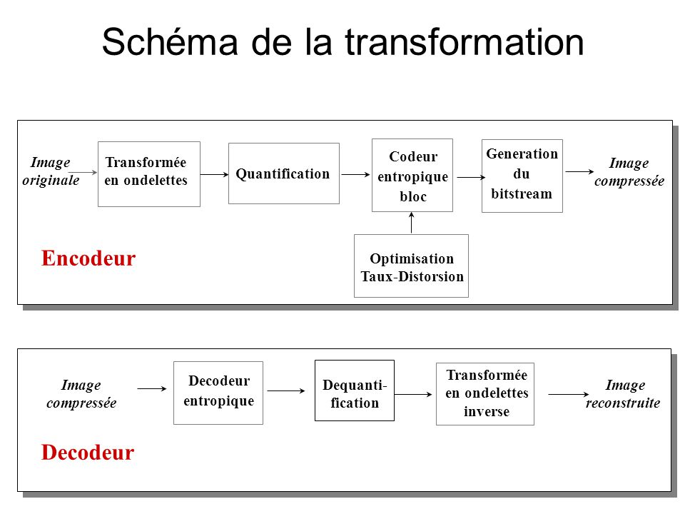 Quantification Transformée en ondelettes Codeur entropique bloc Image originale Image compressée Encodeur Optimisation Taux-Distorsion Generation du b