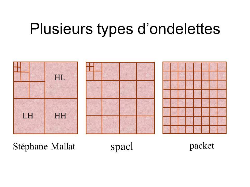 Plusieurs types d'ondelettes Stéphane Mallat spacl packet HL LHHH