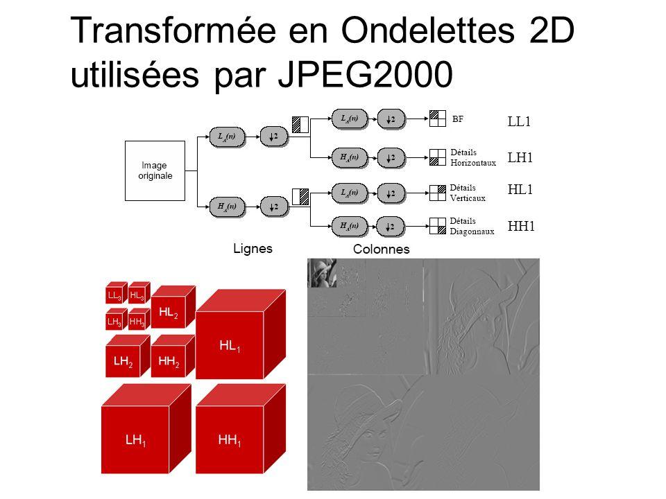 LL1 LH1 HL1 HH1 Transformée en Ondelettes 2D utilisées par JPEG2000