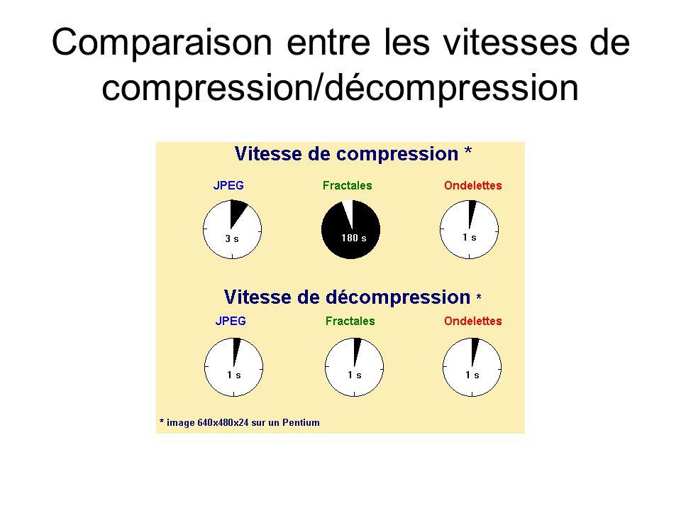 Comparaison entre les vitesses de compression/décompression