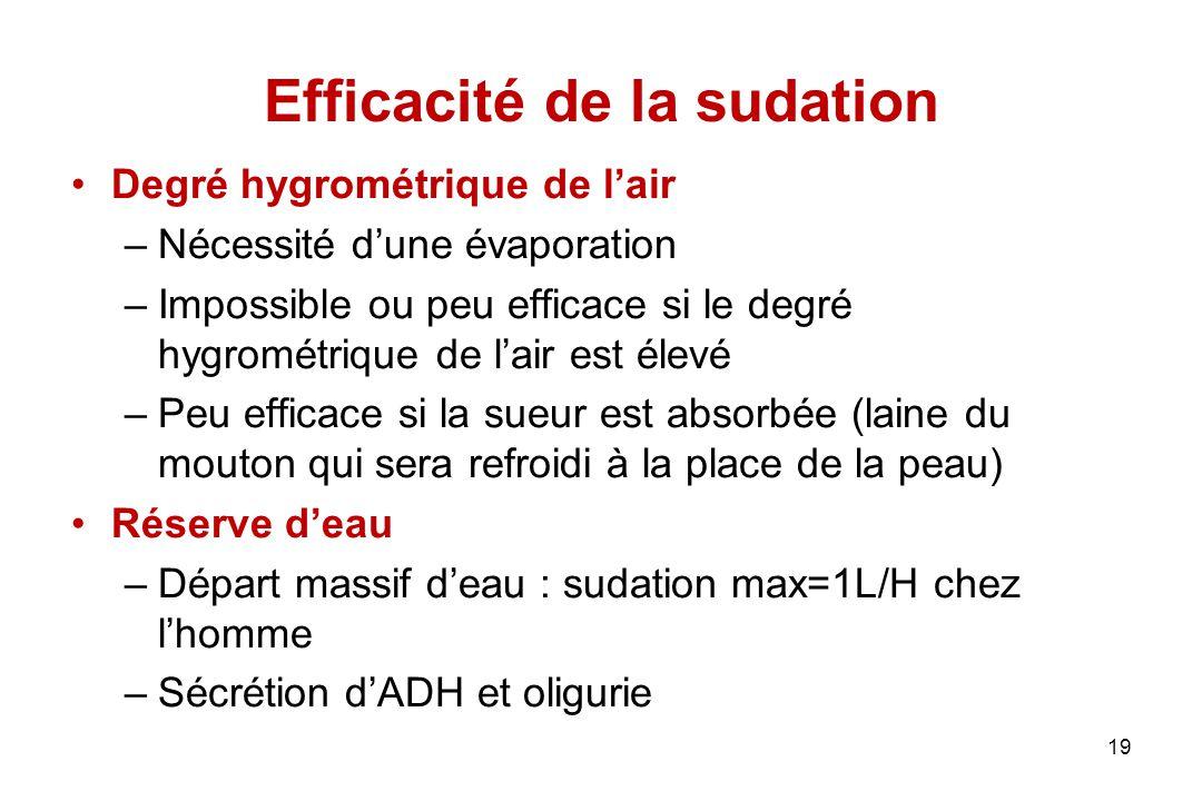 Efficacité de la sudation Degré hygrométrique de l'air –Nécessité d'une évaporation –Impossible ou peu efficace si le degré hygrométrique de l'air est