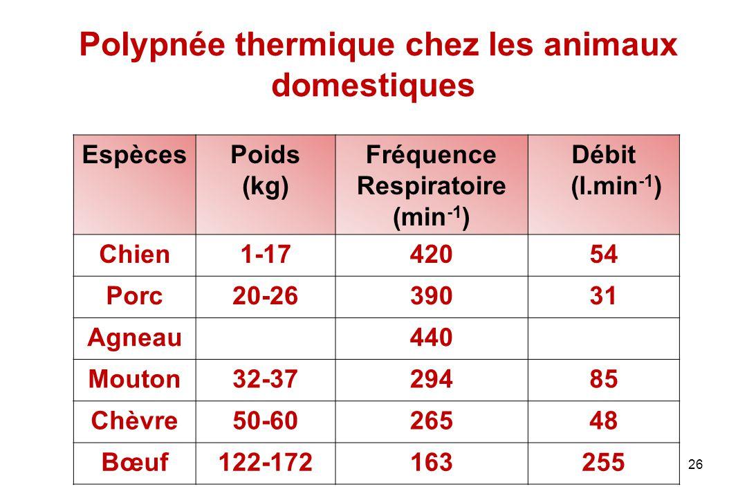 26 Polypnée thermique chez les animaux domestiques EspècesPoids (kg) Fréquence Respiratoire (min -1 ) Débit (l.min -1 ) Chien1-1742054 Porc20-2639031