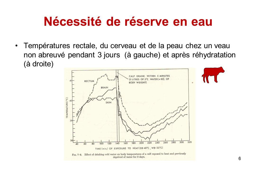 Innervation des glandes apocrines et des cellules myoépithéliales 17 ACH A A A A A Chez le cheval, les glandes sudoripares et les cellules myoépithéliales sont innervées (sécrétion continue) alors que chez le mouton seules les cellules myoépithéliales sont innervées (sécrétion par bouffées) Chez le cheval, le stress entraîne une sécrétion via l'adrénaline (A) surrénalienne Chez l'homme les glandes sudoripares sont innervées par le SNS avec l'acétylcholine (ACH) comme médiateur Chez le cheval, les glandes sudoripares et les cellules myoépithéliales sont innervées (sécrétion continue) alors que chez le mouton seules les cellules myoépithéliales sont innervées (sécrétion par bouffées) Chez le cheval, le stress entraîne une sécrétion via l'adrénaline (A) surrénalienne Chez l'homme les glandes sudoripares sont innervées par le SNS avec l'acétylcholine (ACH) comme médiateur