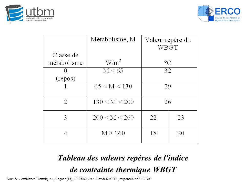 Journée « Ambiance Thermique », Cognac (16), 10/06/02, Jean-Claude SAGOT, responsable de l'ERCO Tableau des valeurs repères de l'indice de contrainte