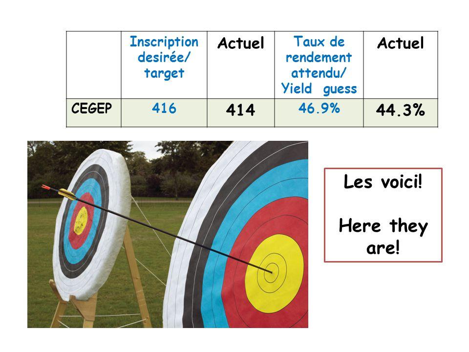 Inscription desirée/ target Actuel Taux de rendement attendu/ Yield guess Actuel CEGEP416 414 46.9% 44.3% Les voici.