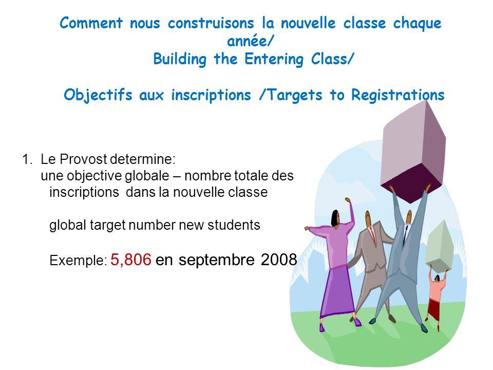 Comment nous construisons la nouvelle classe chaque année/ Building the Entering Class/ Objectifs aux inscriptions /Targets to Registrations 1.