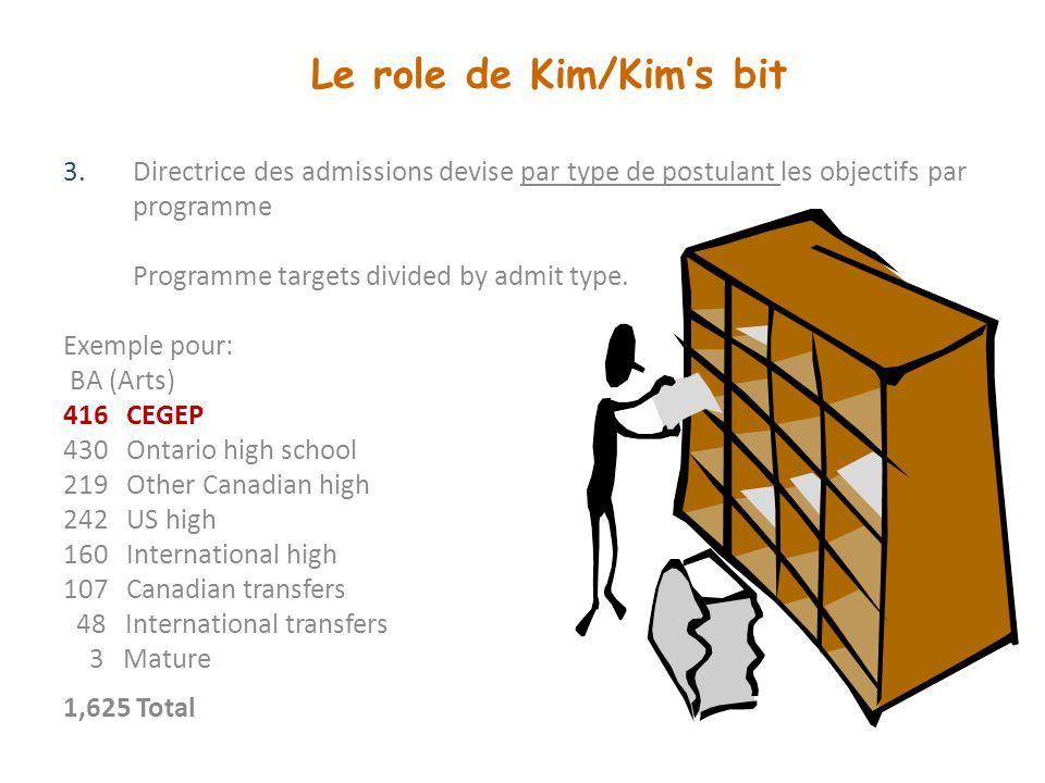 Le role de Kim/Kim's bit 3.Directrice des admissions devise par type de postulant les objectifs par programme Programme targets divided by admit type.