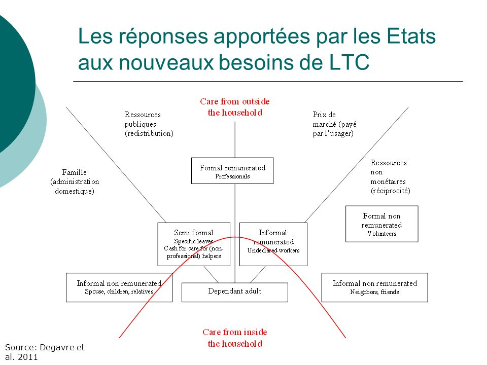 Les réponses apportées par les Etats aux nouveaux besoins de LTC Source: Degavre et al. 2011