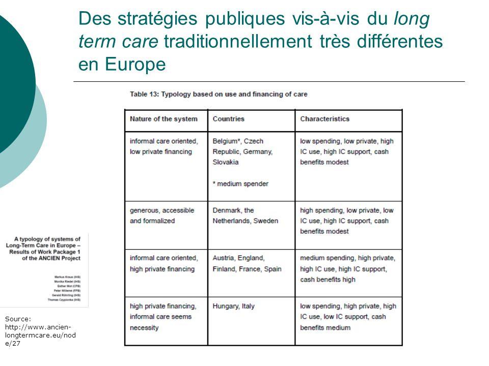 Des stratégies publiques vis-à-vis du long term care traditionnellement très différentes en Europe Source: http://www.ancien- longtermcare.eu/nod e/27