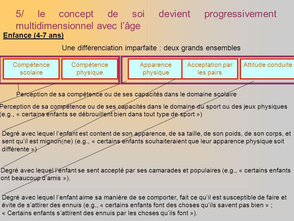 5/ le concept de soi devient progressivement multidimensionnel avec l'âge Compétence scolaire Enfance (4-7 ans) Compétence physique Apparence physique